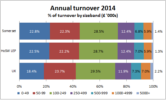 Annual Turnover 2014 chart